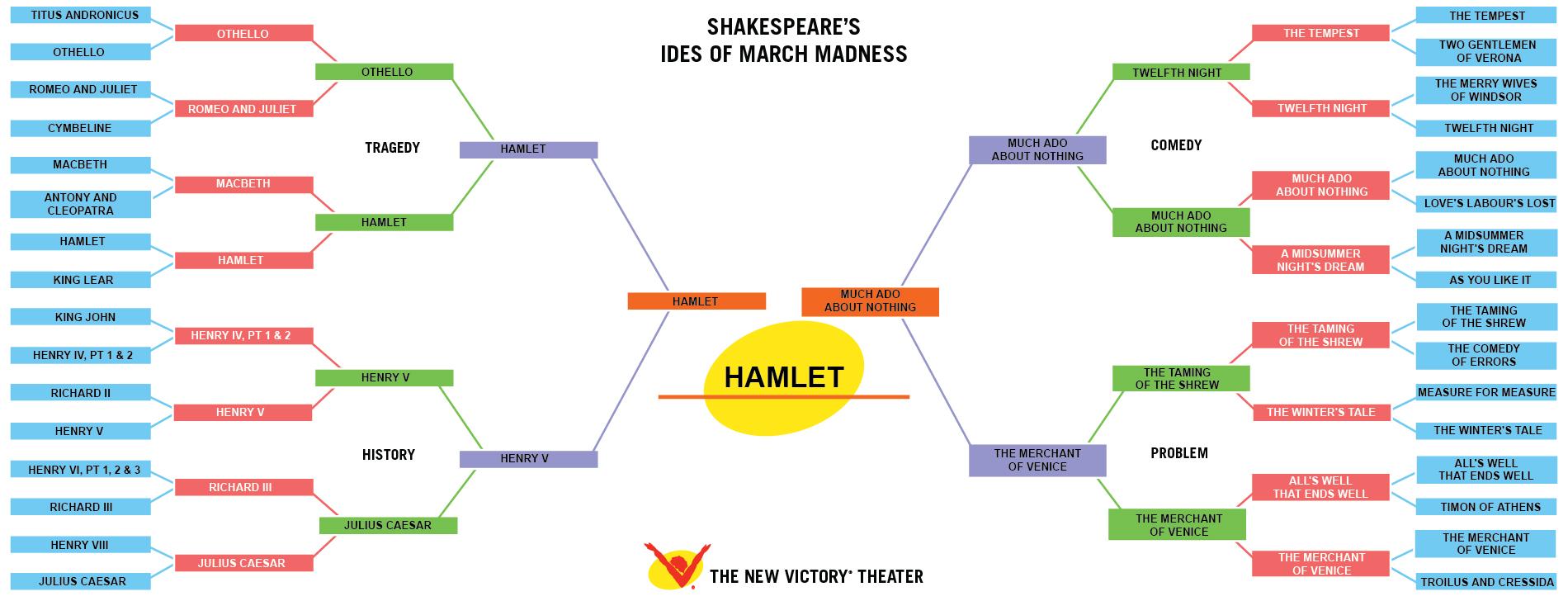 hamlet madness analysis